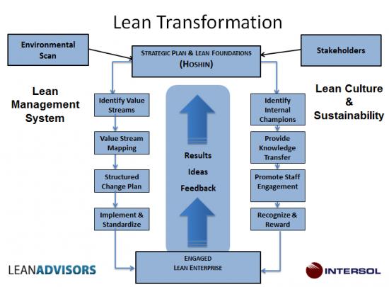 Lean transformation model-550x405