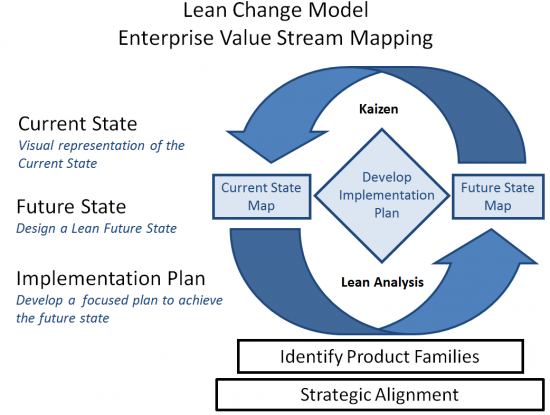 designer lean production processes and 5s Value stream design 5s examples – how nasa and others apply lean recent 7 types of waste methods of lean production – the lean toolbox.